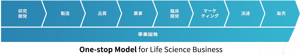 One-stop Model for Life science Business